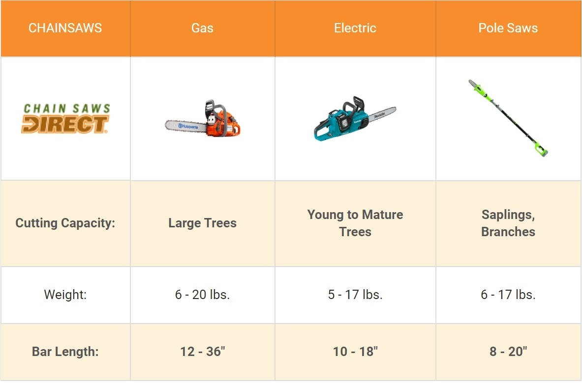 Chainsaw Buyer's Guide Comparison Chart